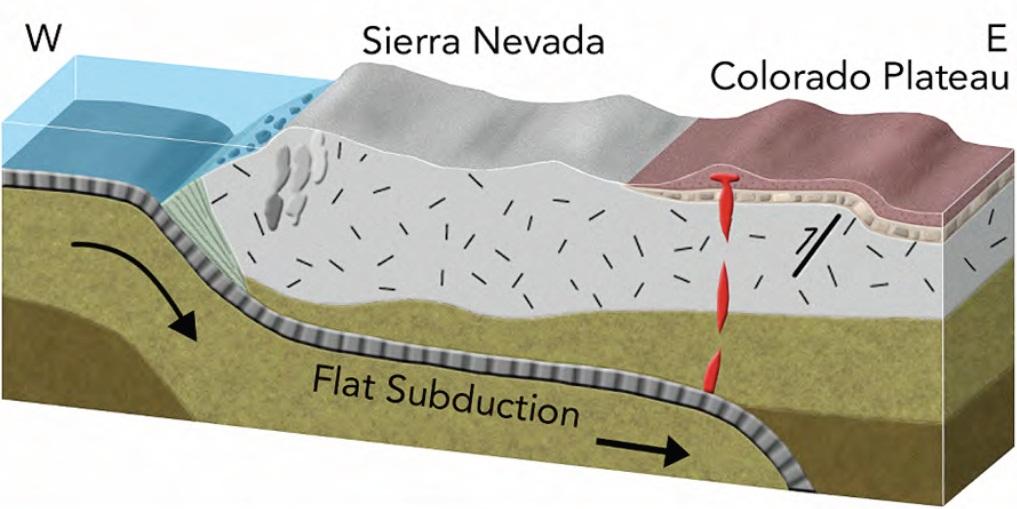 Laramide orogeny faq exploring the colorado plateau - Definition d un plateau ...